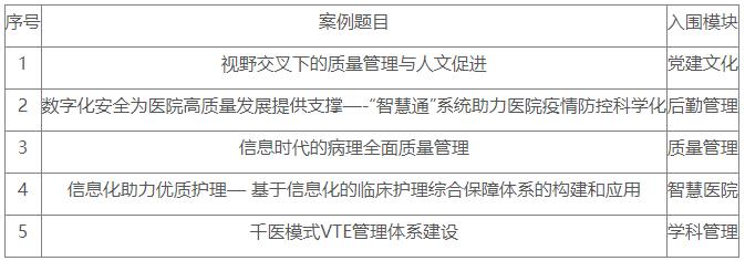 我院五个案例入围《中国医院管理奖》决赛